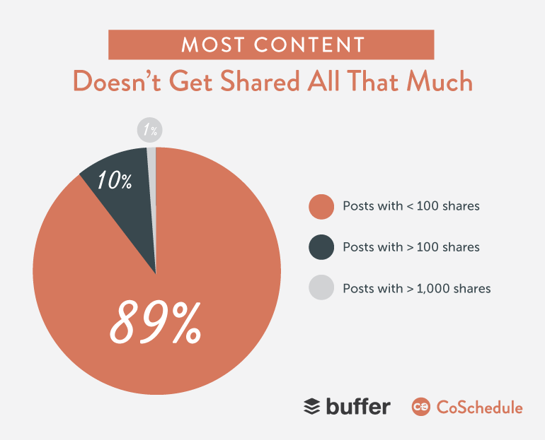most blog posts never get shared