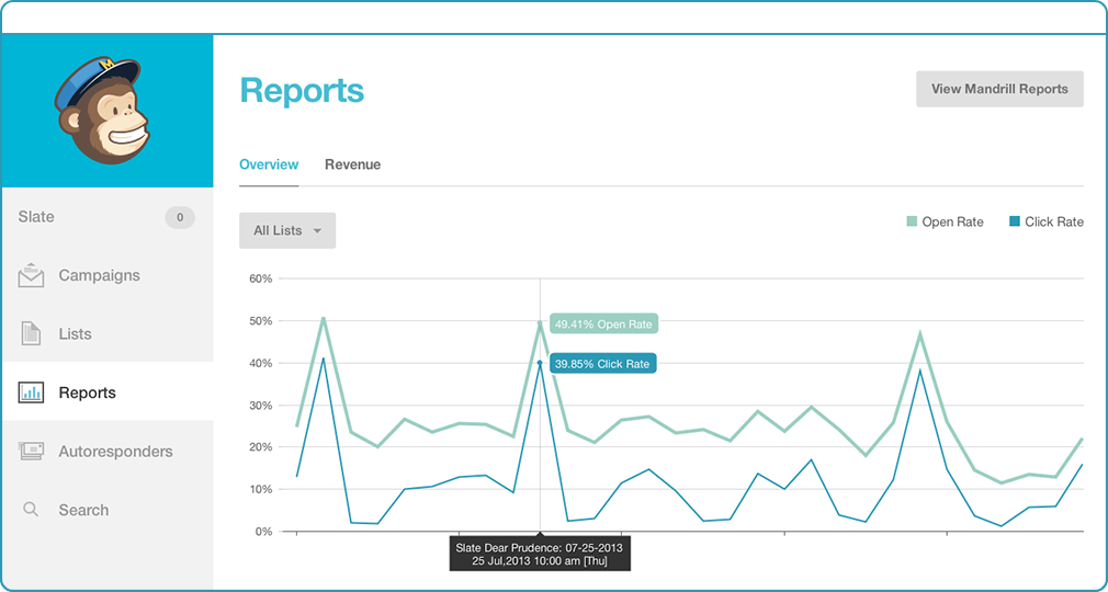 mailchimp analytics reports
