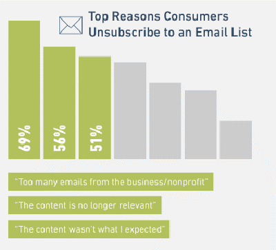 reasons people unsubscribe from your list
